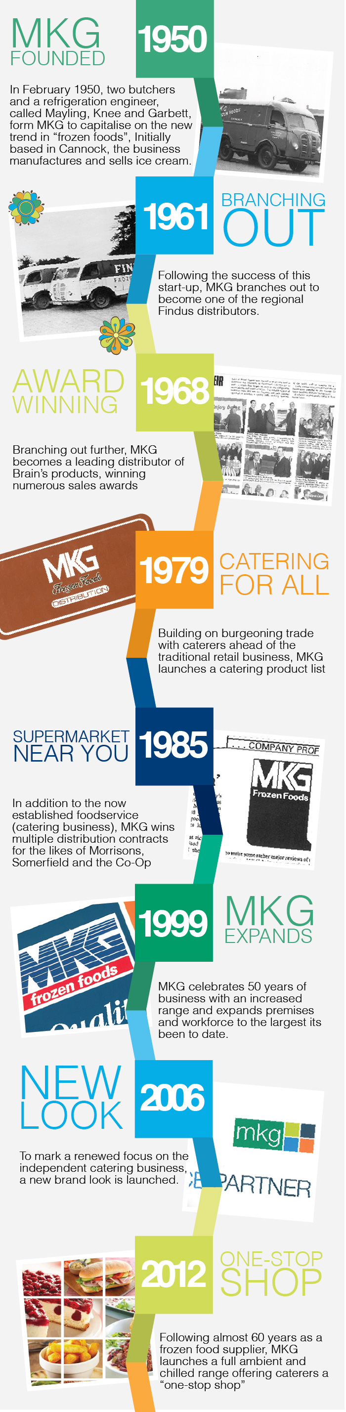 About us: A timeline of MKG
