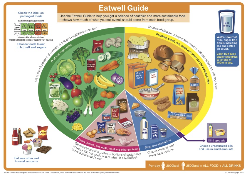 Eatwell guide graphic by Public health England