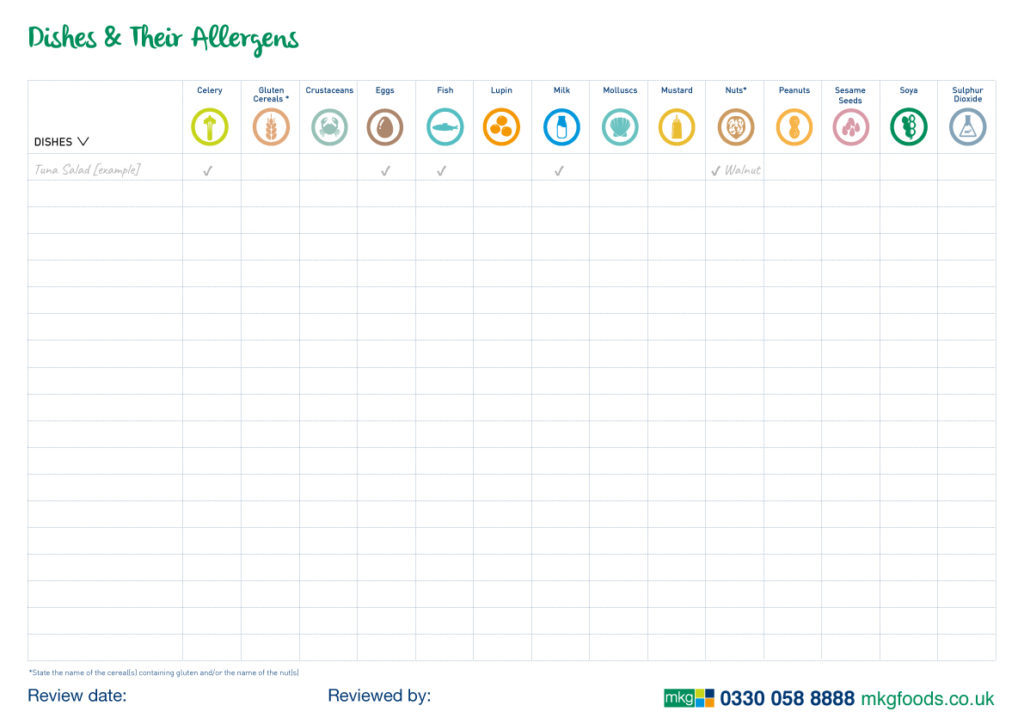 Dishes and their allergens sheet. A helpful sheet for chefs to record the allergens in a recipe.
