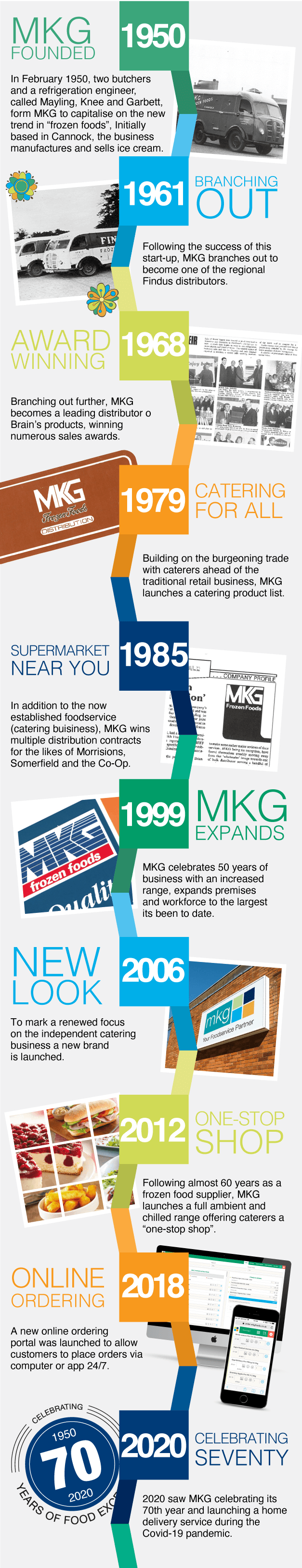 MKG Foods Timeline graphic
